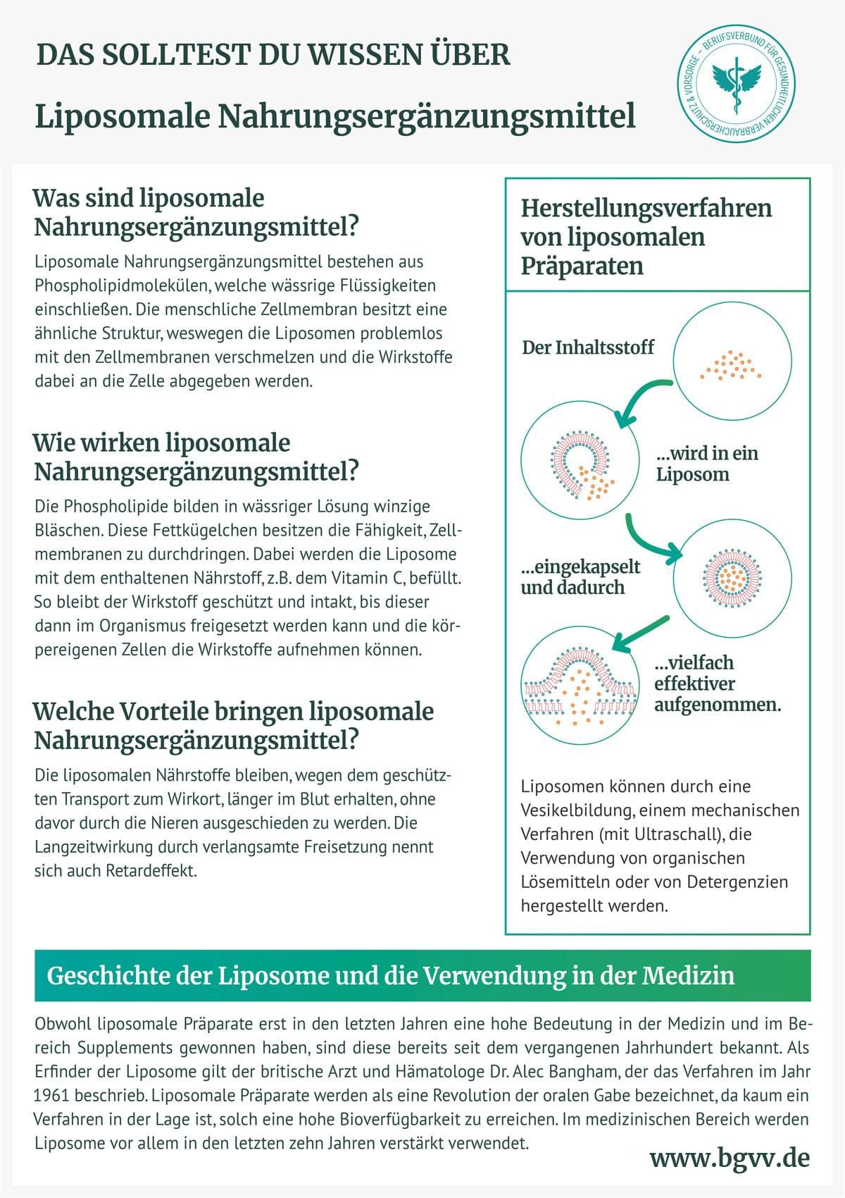 BGVV infografik Liposomale Nahrungsergänzung