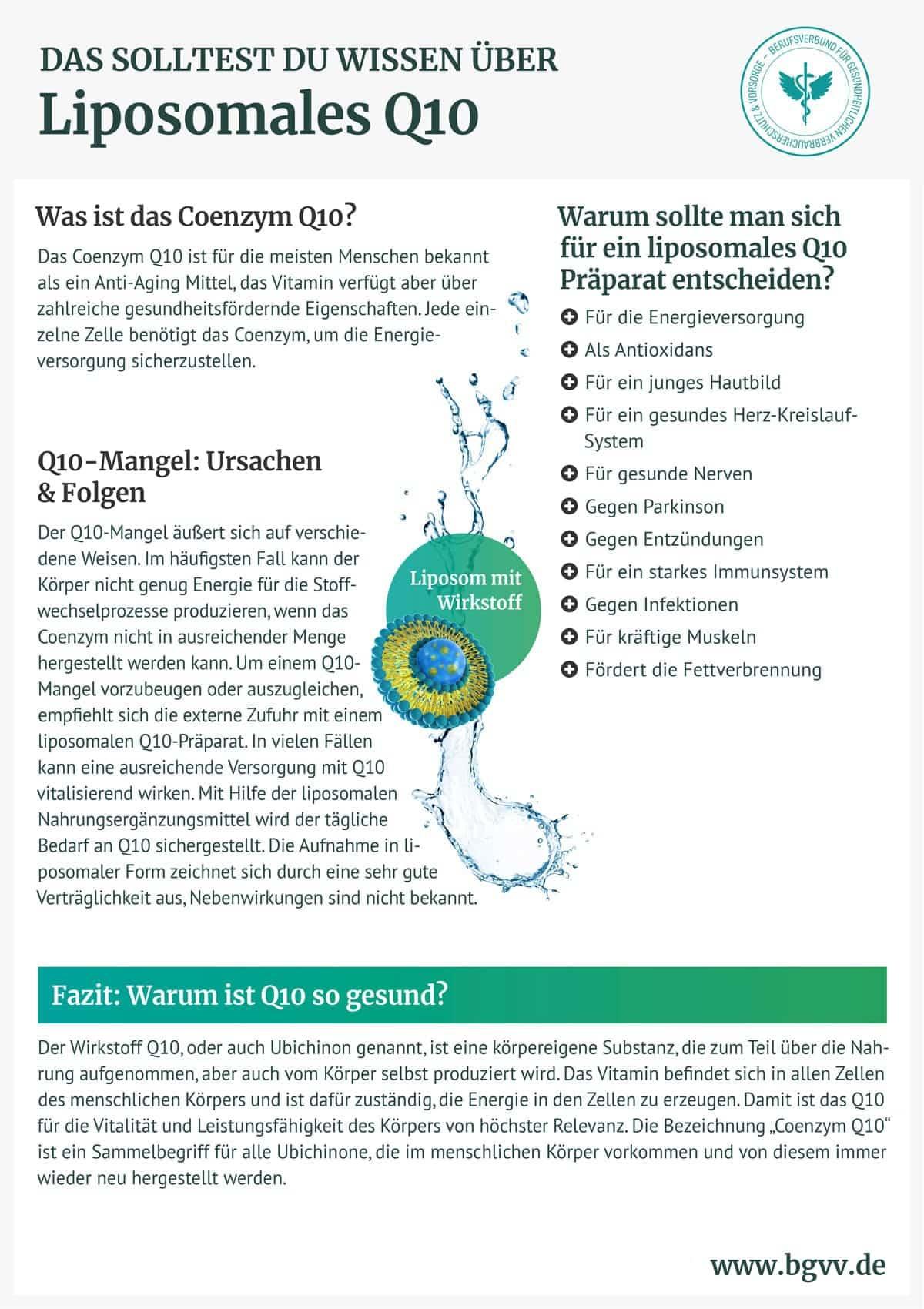 BGVV infografik Liposomales Q10