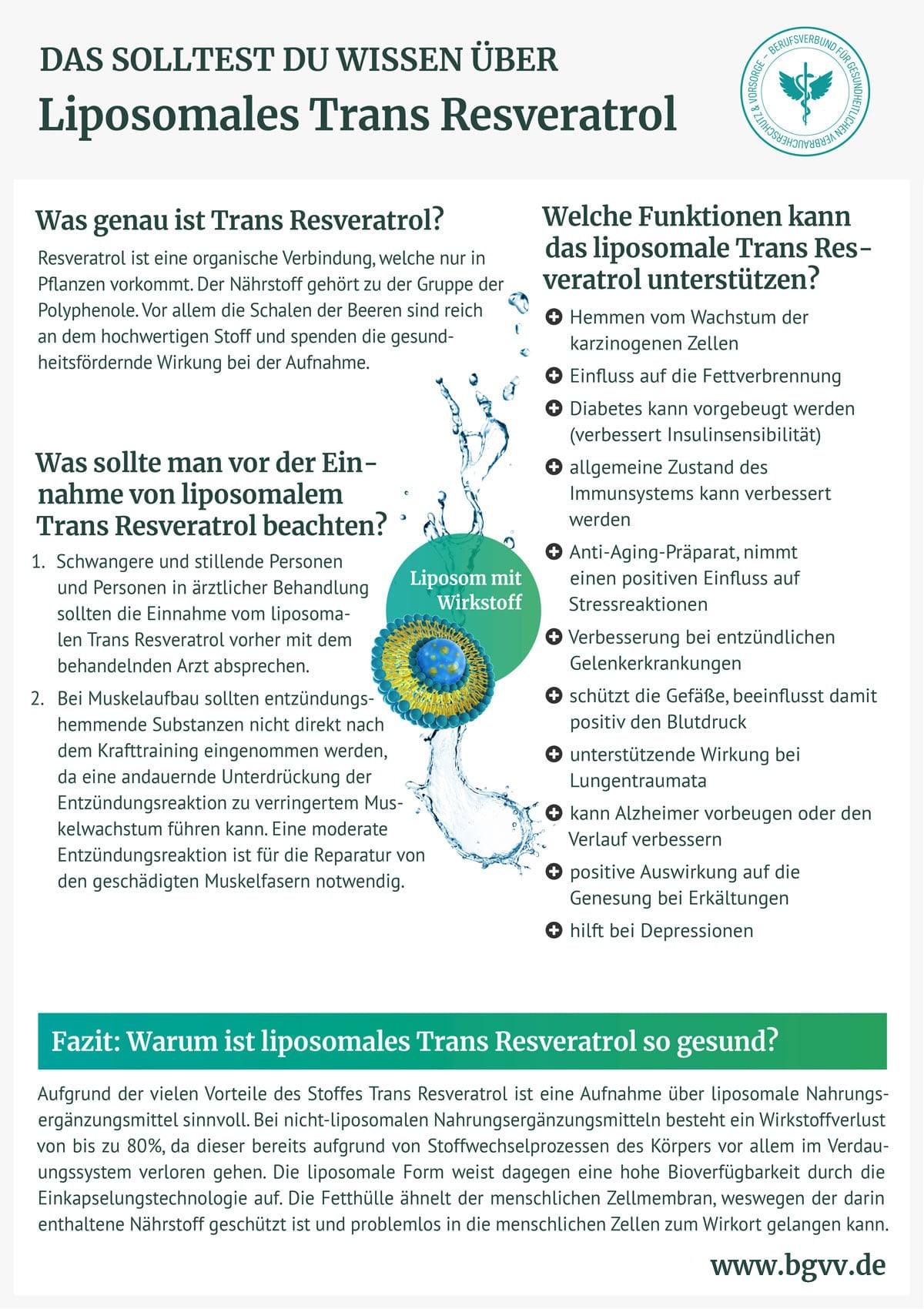 BGVV infografik Liposomales trans Resveratrol