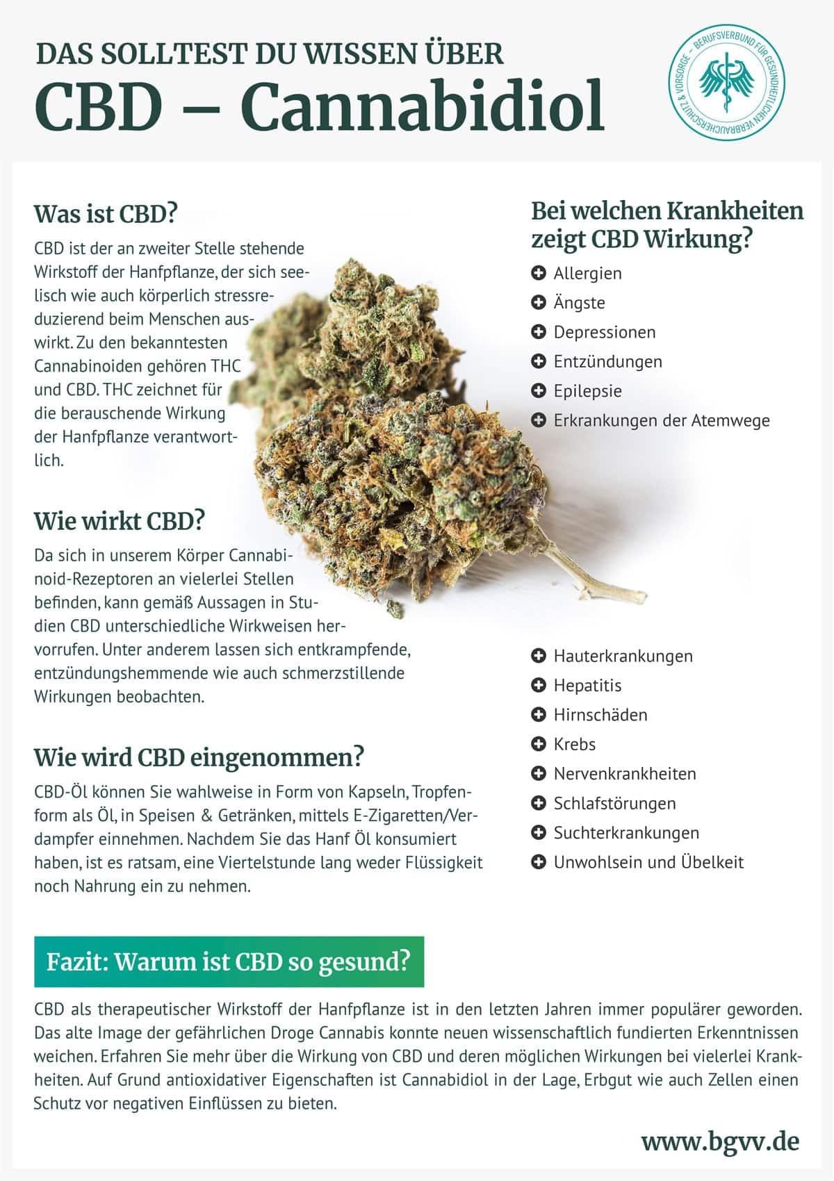 Infografik CBD BGVV