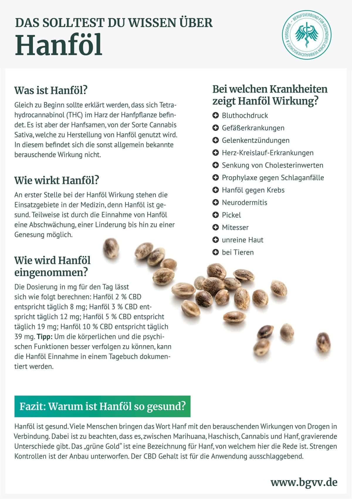 Infografik Hanföl BGVV